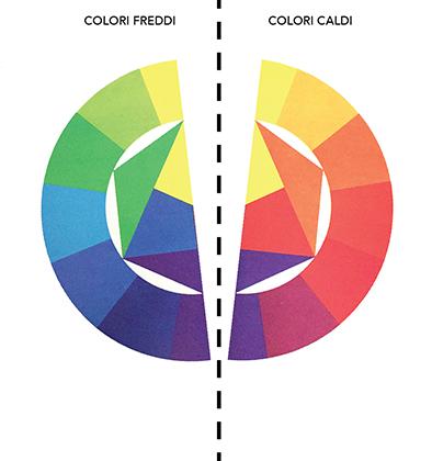 Cerchio cromatico di Itten diviso in due parti: colori freddi e colori caldi.